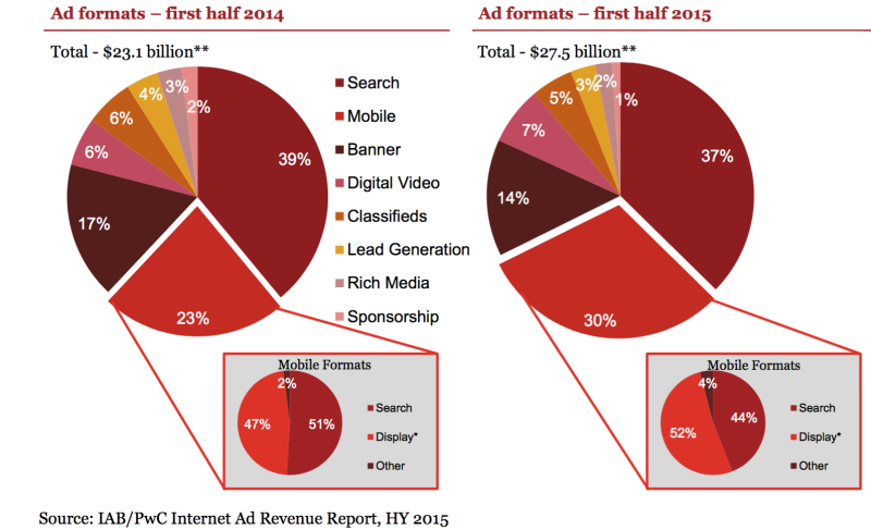 IAB Internet Advertising Revenue Report US
