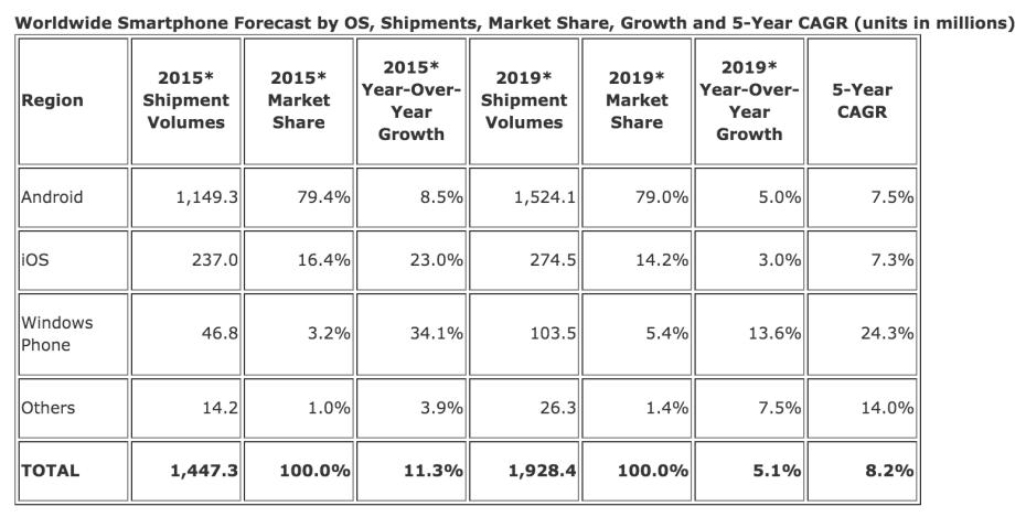 Smartphones Market Share Forcast IDC