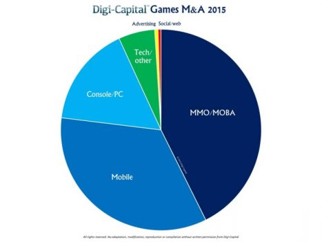 Game M&A dopped in 2015. Most investments went into MMO, MOBA, and mobile games