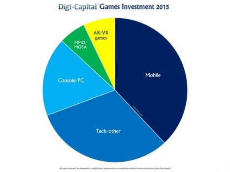 Game investments in 2015