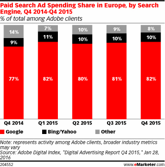 Google Dominates Paid Search in Europe