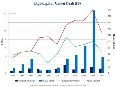 The value of game investments and game M&A fell in 2015